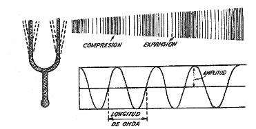 Diapasón de La 440 Hz